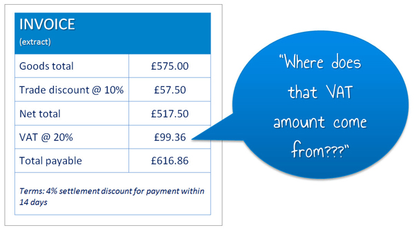 How to Calculate Settlement Discounts